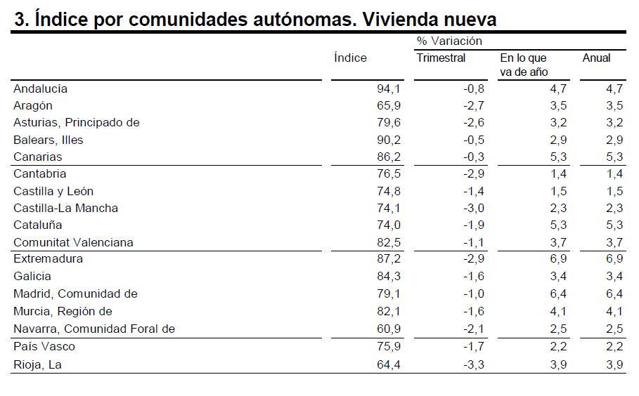 indices-de-precios-4-trim-16-vivienda-nueva-por-comunidades